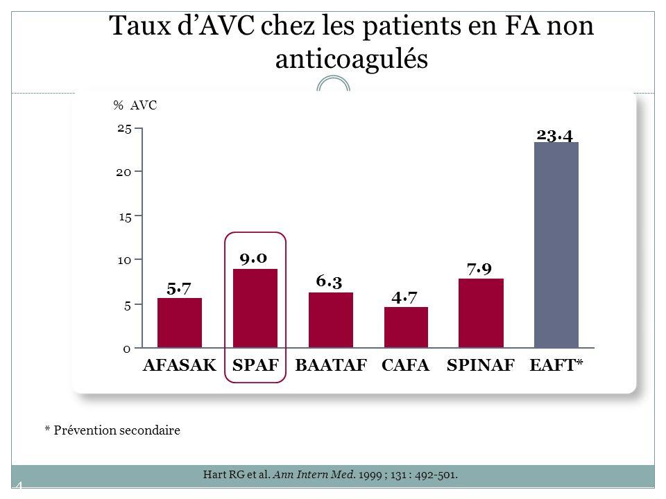 Taux d'AVC chez les patients en FA non anticoagulés