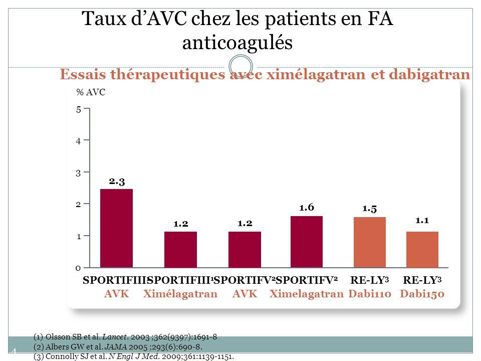 Taux d'AVC chez les patients en FA anticoagulés