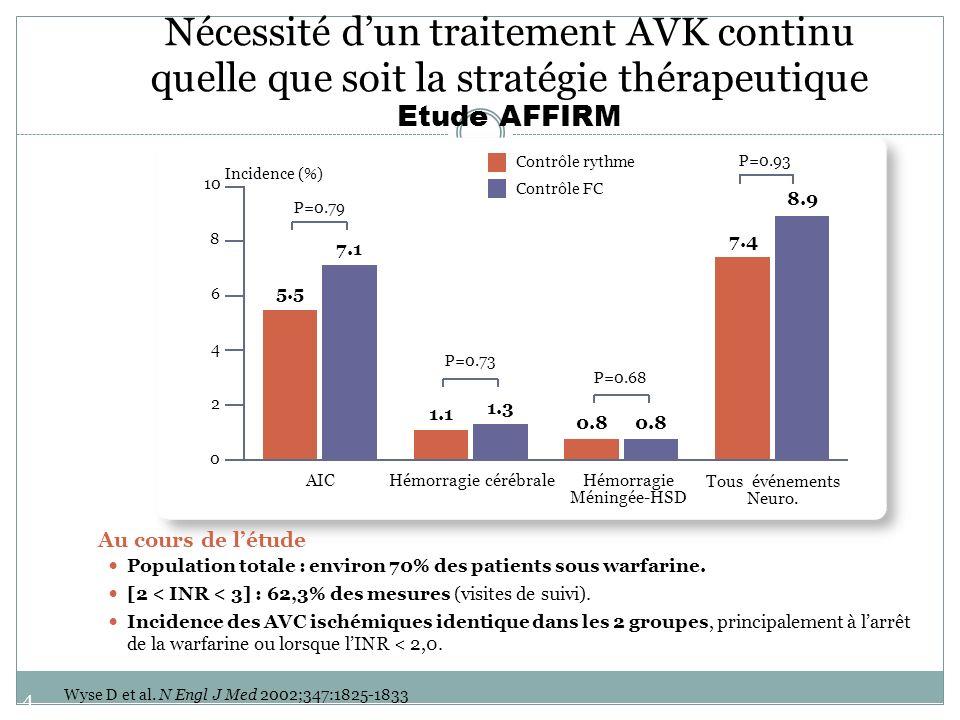 Nécessité d'un traitement AVK continu quelle que soit la stratégie thérapeutique Etude AFFIRM