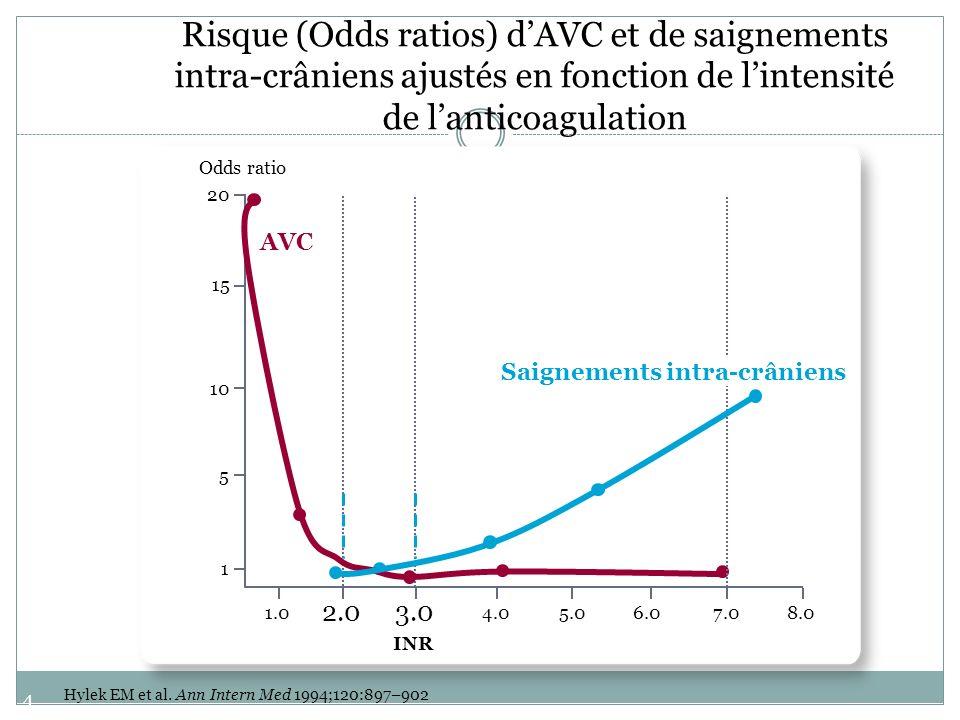 Risque (Odds ratios) d'AVC et de saignements intra-crâniens ajustés en fonction de l'intensité de l'anticoagulation
