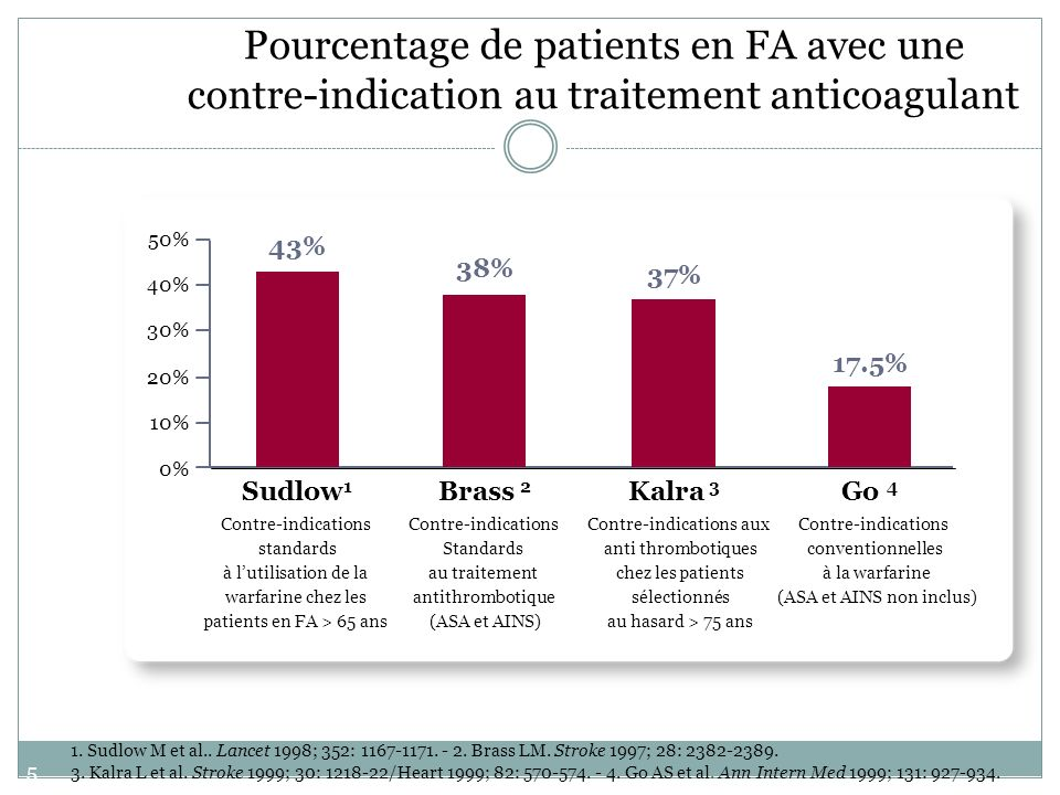 Pourcentage de patients en FA avec une contre-indication au traitement anticoagulant