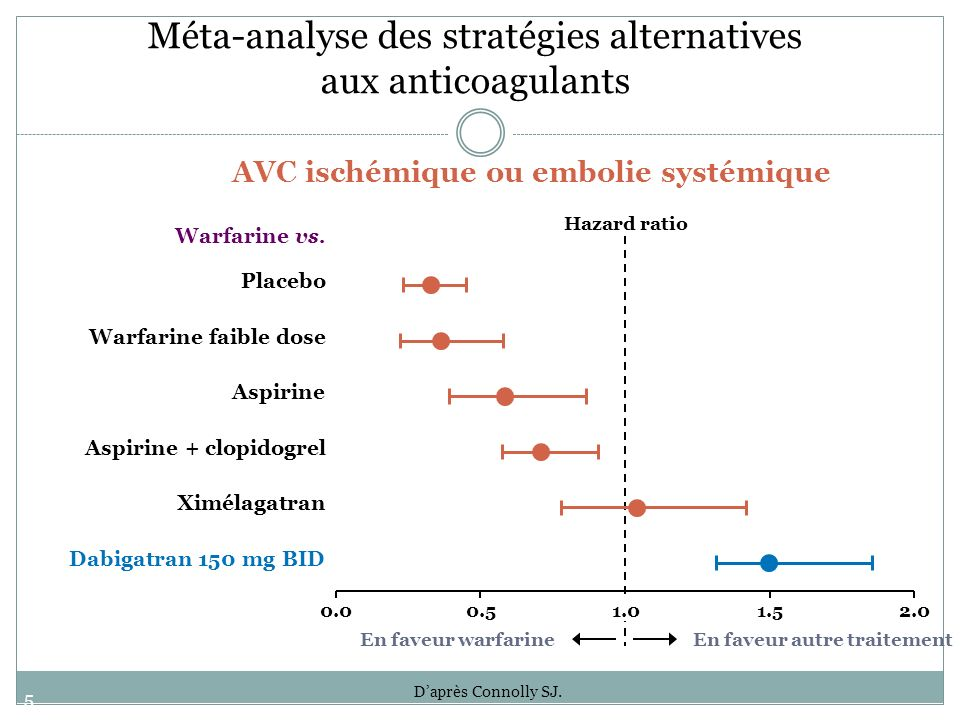 Méta-analyse des stratégies alternatives aux anticoagulants