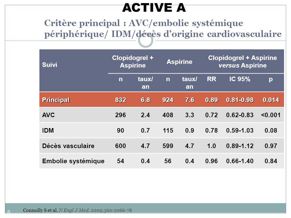 Clopidogrel + Aspirine Clopidogrel + Aspirine versus Aspirine
