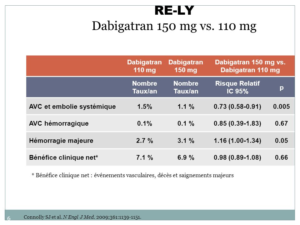 RE-LY Dabigatran 150 mg vs. 110 mg