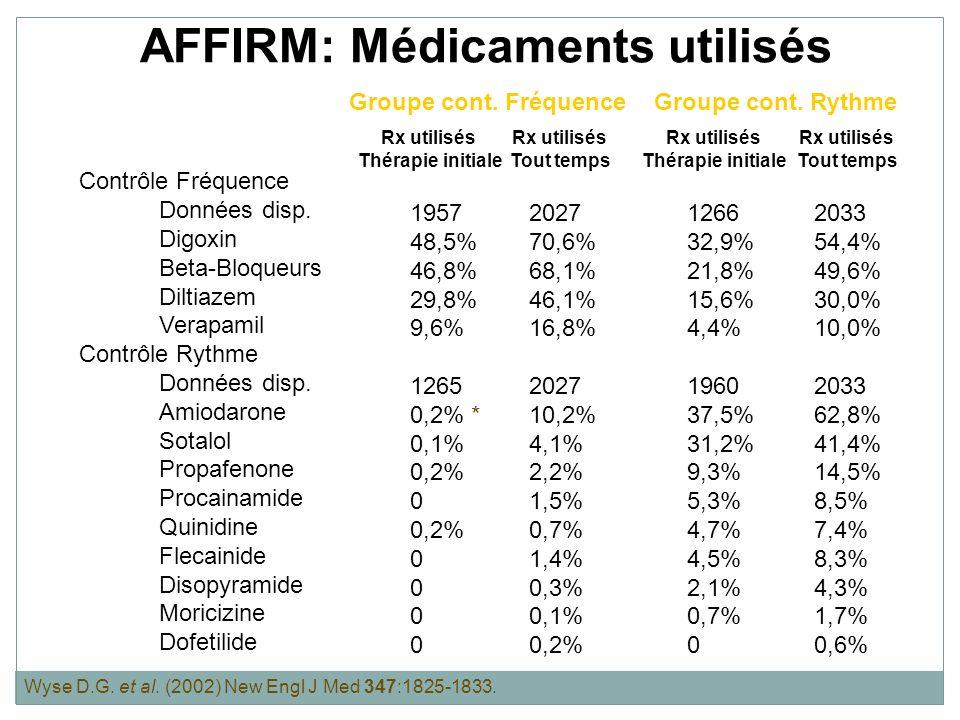 AFFIRM: Médicaments utilisés