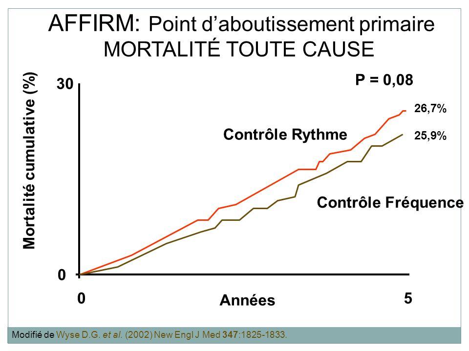 AFFIRM: Point d'aboutissement primaire MORTALITÉ TOUTE CAUSE