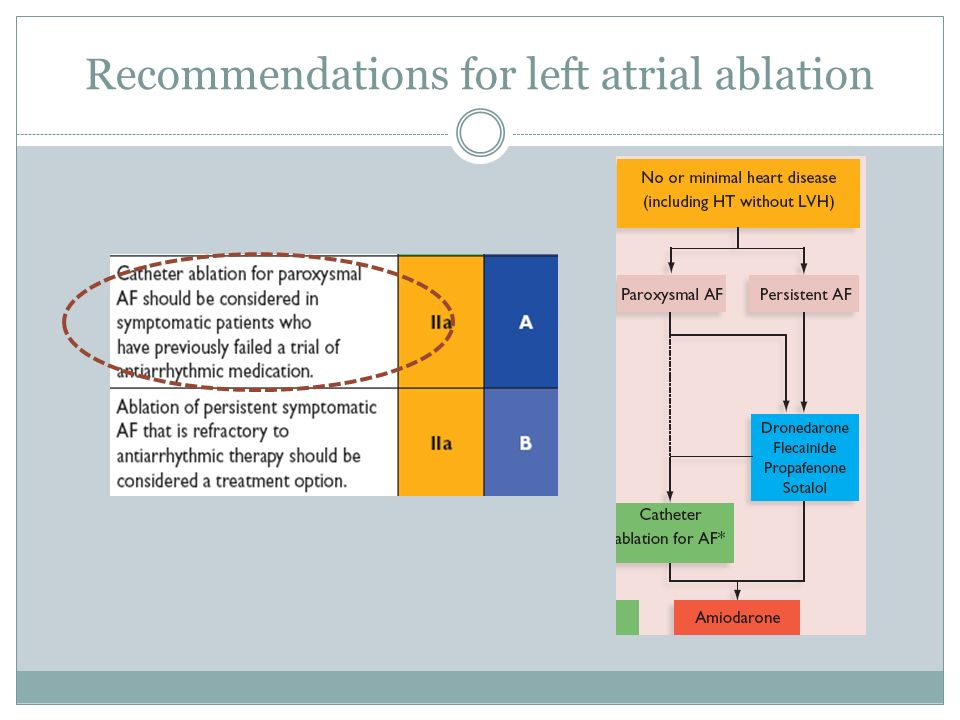 Recommendations for left atrial ablation