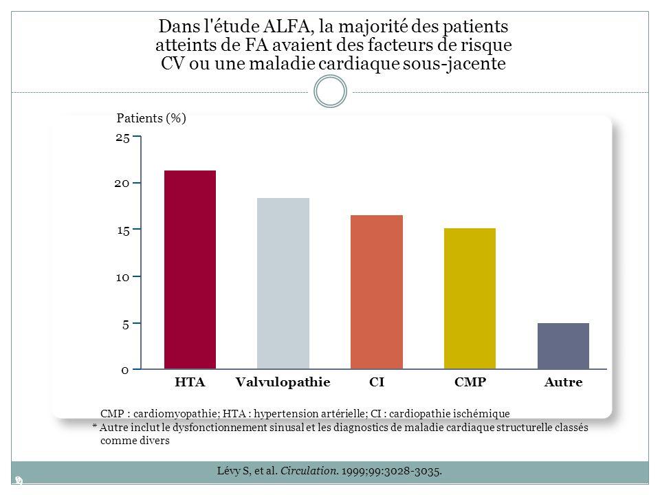 Dans l étude ALFA, la majorité des patients atteints de FA avaient des facteurs de risque CV ou une maladie cardiaque sous-jacente
