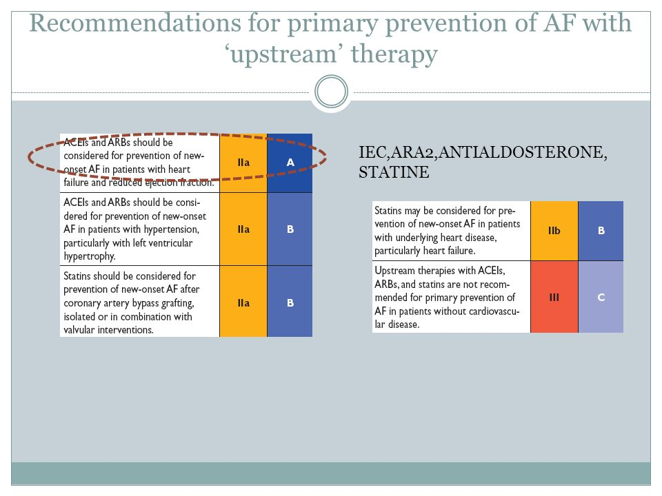Recommendations for primary prevention of AF with 'upstream' therapy