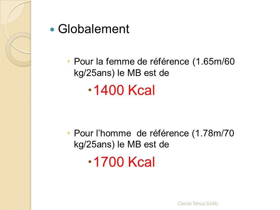 Globalement Pour la femme de référence (1.65m/60 kg/25ans) le MB est de. 1400 Kcal. Pour l'homme de référence (1.78m/70 kg/25ans) le MB est de.