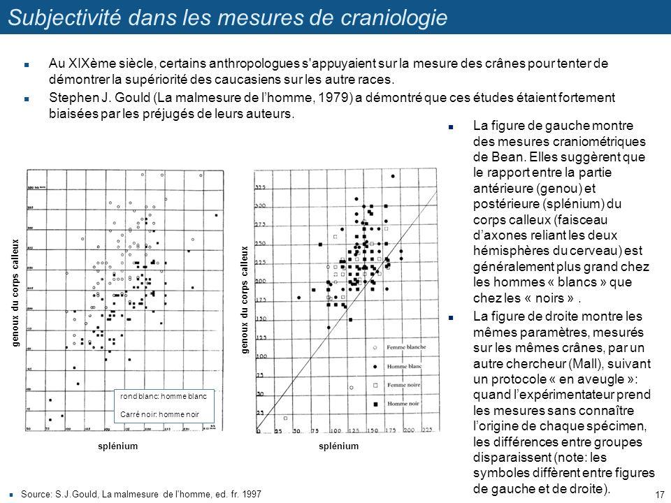 Subjectivité dans les mesures de craniologie