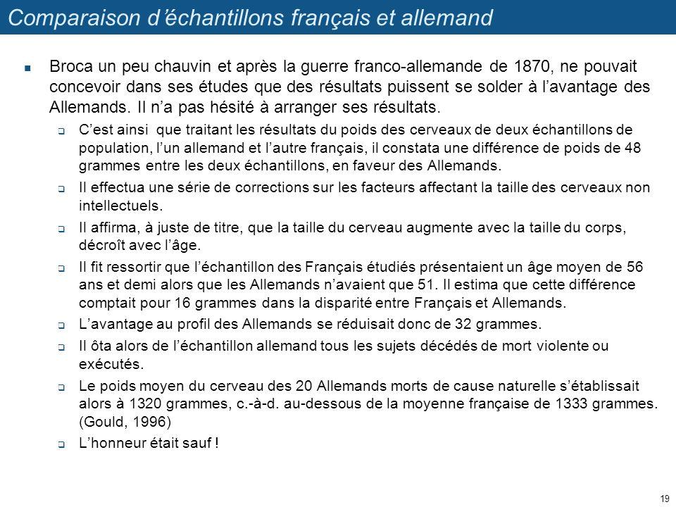 Comparaison d'échantillons français et allemand