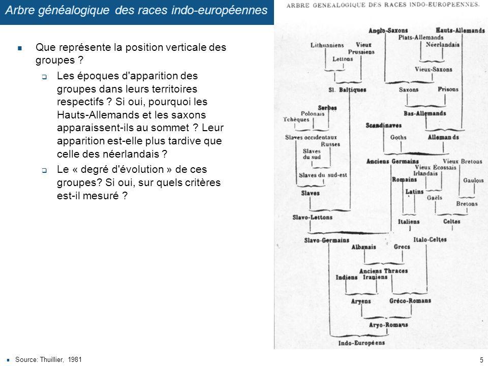 Arbre généalogique des races indo-européennes
