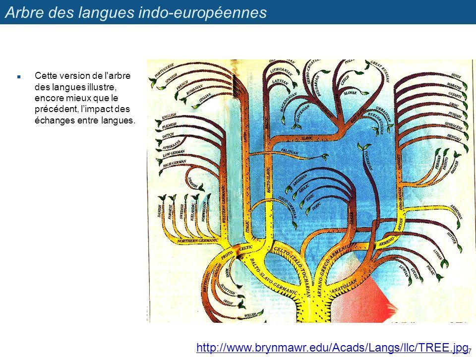 Arbre des langues indo-européennes
