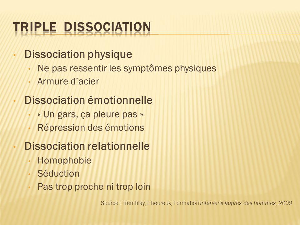 Triple dissociation Dissociation physique Dissociation émotionnelle