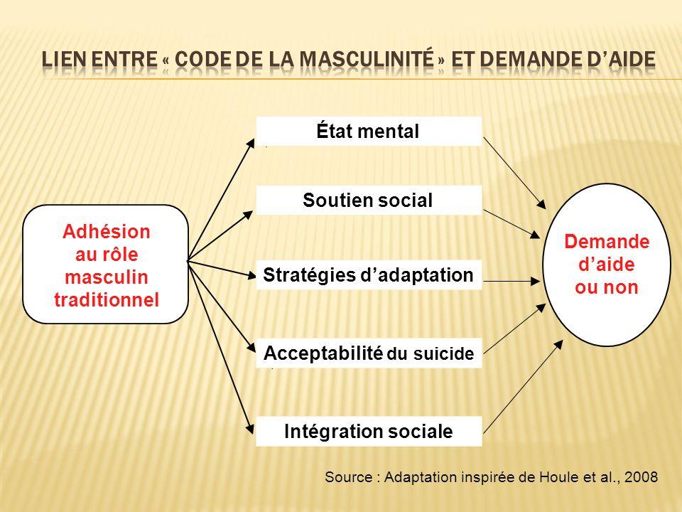 Lien entre « Code de la masculinité » et demande d'aide