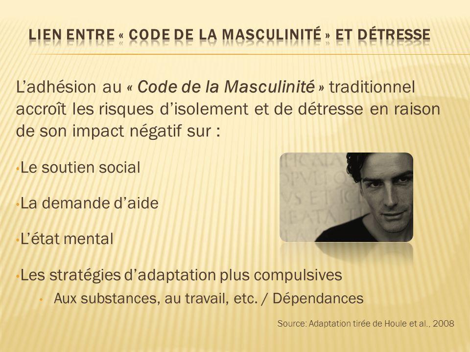 Lien entre « Code de la Masculinité » et détresse