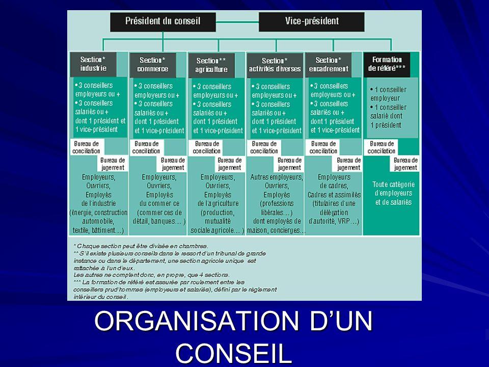 ORGANISATION D'UN CONSEIL