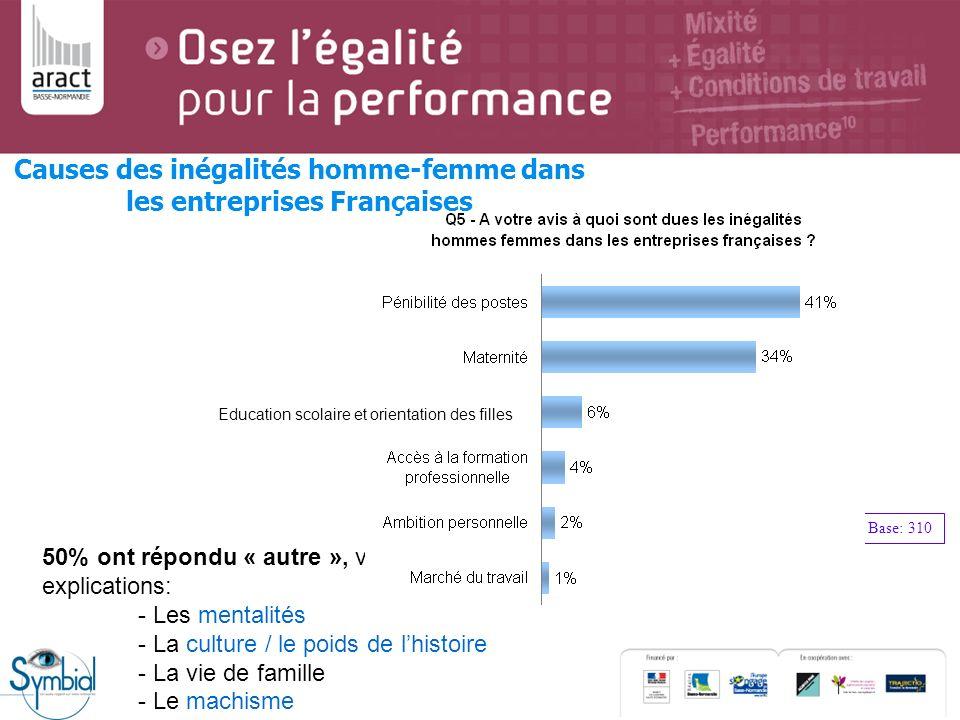 Causes des inégalités homme-femme dans les entreprises Françaises