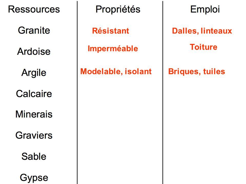 Résistant Dalles, linteaux Imperméable Toiture Modelable, isolant Briques, tuiles