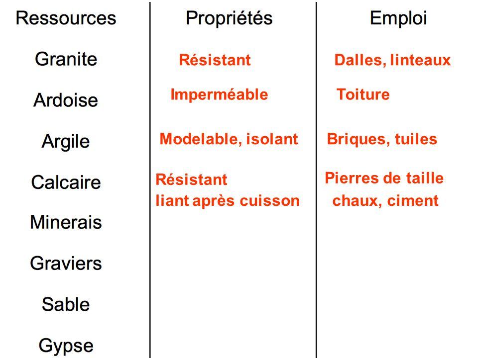 Résistant Dalles, linteaux. Imperméable. Toiture. Modelable, isolant. Briques, tuiles. Résistant.
