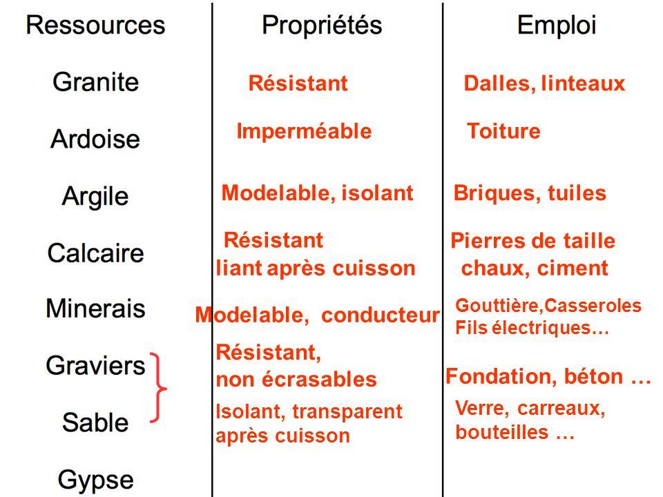 Résistant Dalles, linteaux Imperméable Toiture Modelable, isolant