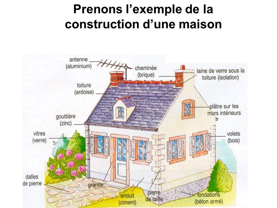 Prenons l'exemple de la construction d'une maison