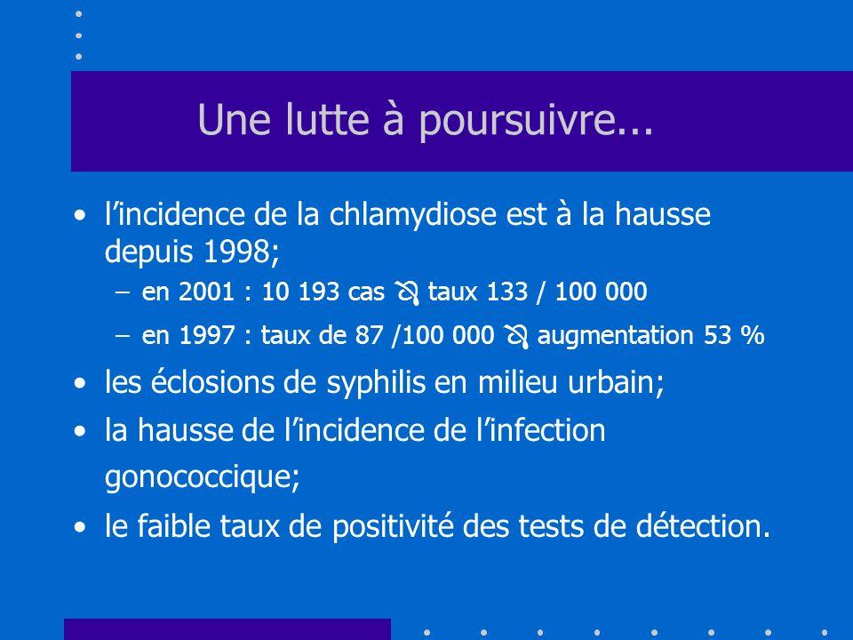 Une lutte à poursuivre... l'incidence de la chlamydiose est à la hausse depuis 1998; en 2001 : 10 193 cas  taux 133 / 100 000.