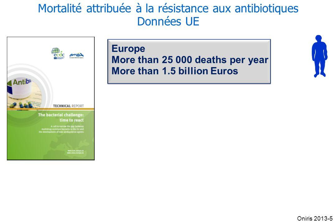 Mortalité attribuée à la résistance aux antibiotiques Données UE