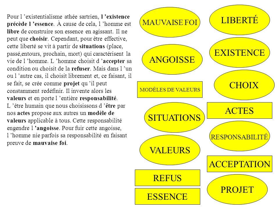 LIBERTÉ EXISTENCE ANGOISSE CHOIX ACTES SITUATIONS VALEURS ACCEPTATION
