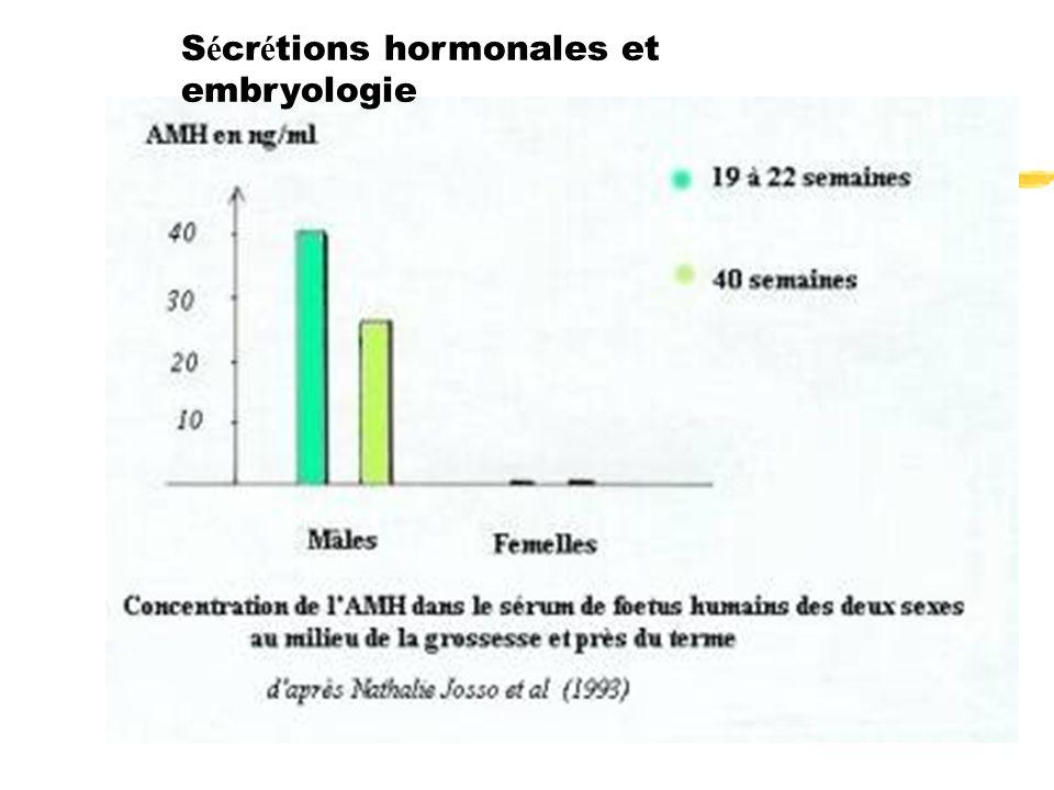 Sécrétions hormonales et embryologie