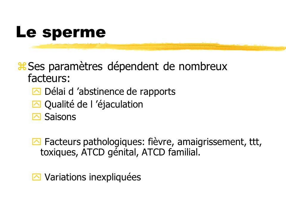 Le sperme Ses paramètres dépendent de nombreux facteurs: