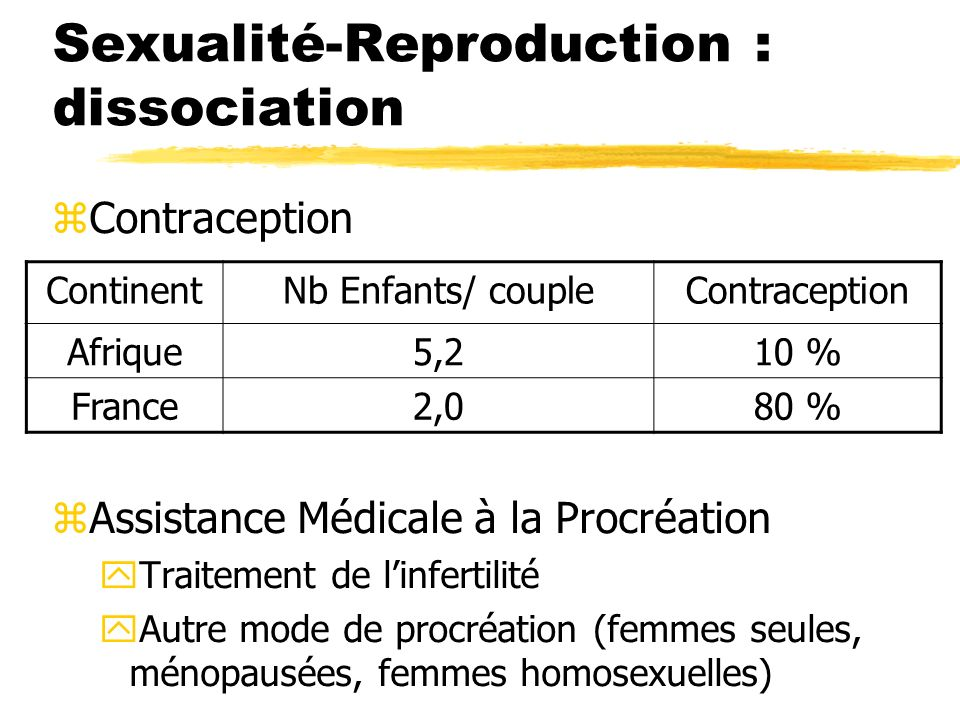 Sexualité-Reproduction : dissociation