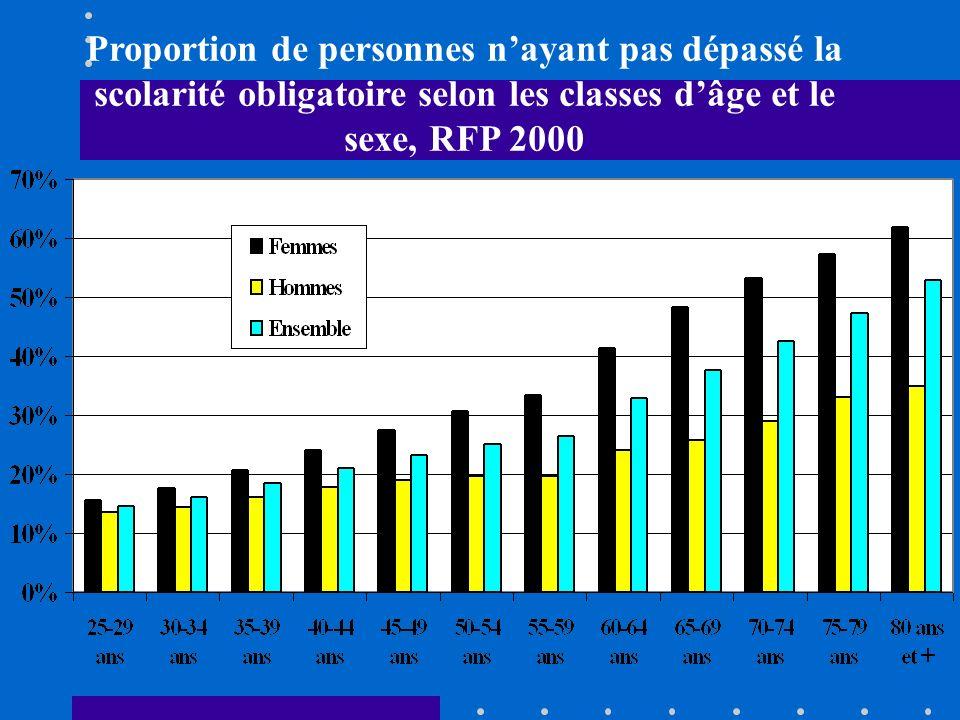 Proportion de personnes n'ayant pas dépassé la scolarité obligatoire selon les classes d'âge et le sexe, RFP 2000