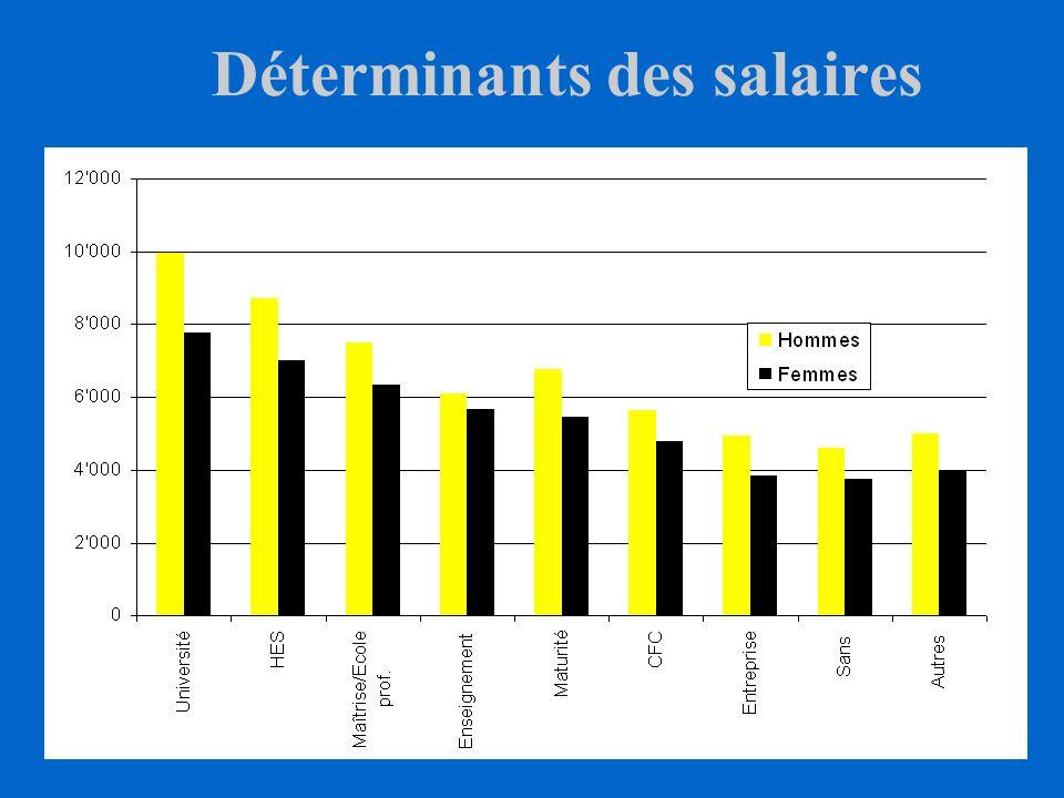 Déterminants des salaires
