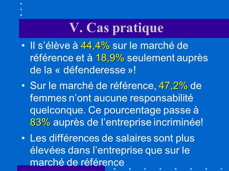 V. Cas pratique Il s'élève à 44,4% sur le marché de référence et à 18,9% seulement auprès de la « défenderesse »!