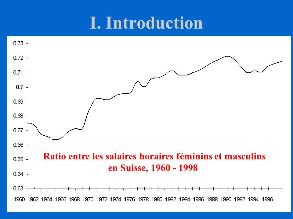 Ratio entre les salaires horaires féminins et masculins