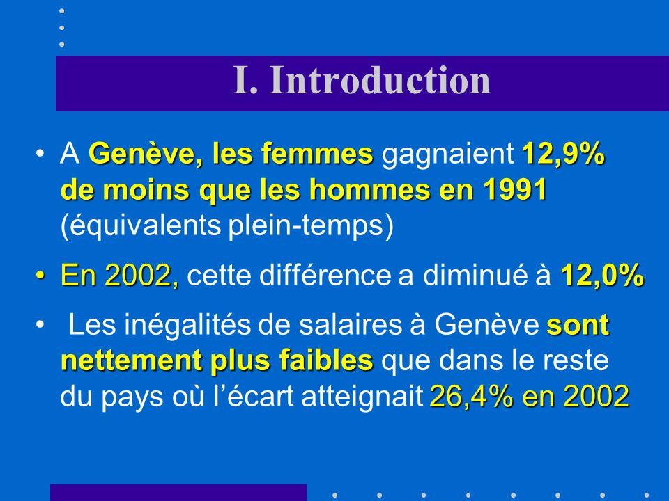 I. Introduction A Genève, les femmes gagnaient 12,9% de moins que les hommes en 1991 (équivalents plein-temps)