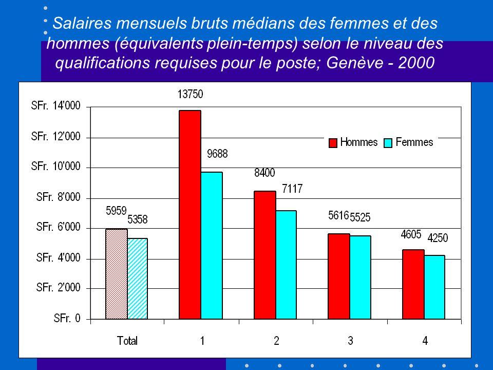 Salaires mensuels bruts médians des femmes et des hommes (équivalents plein-temps) selon le niveau des qualifications requises pour le poste; Genève - 2000