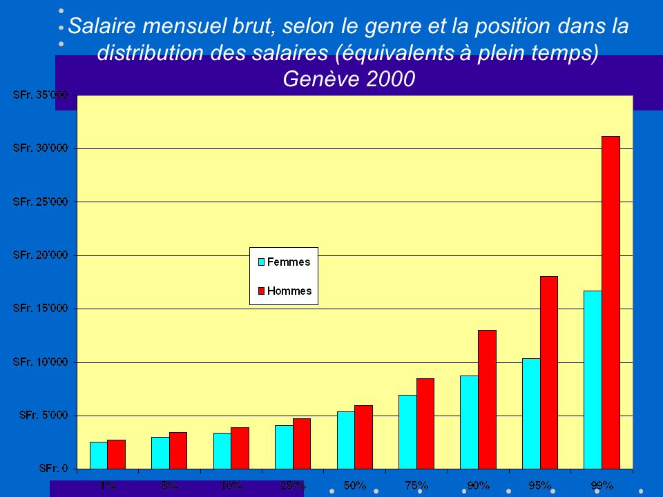 Salaire mensuel brut, selon le genre et la position dans la distribution des salaires (équivalents à plein temps)