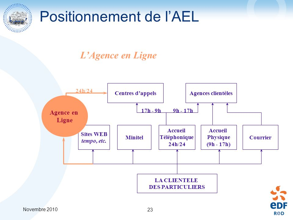 Positionnement de l'AEL