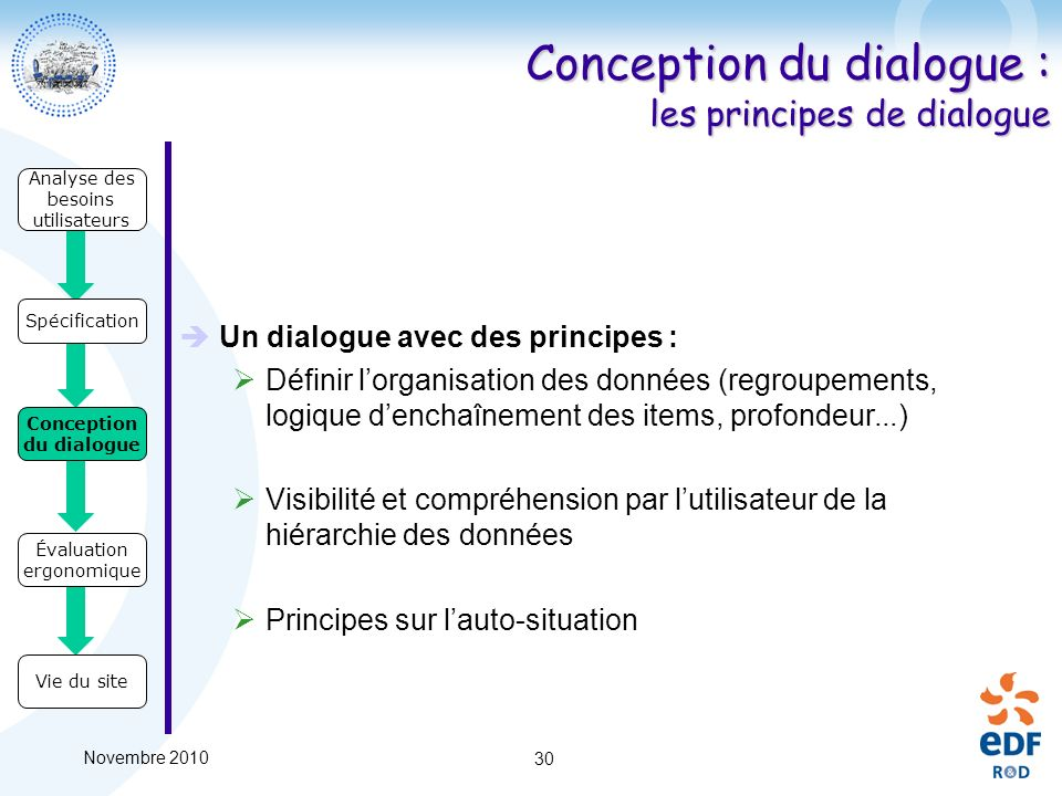 Conception du dialogue