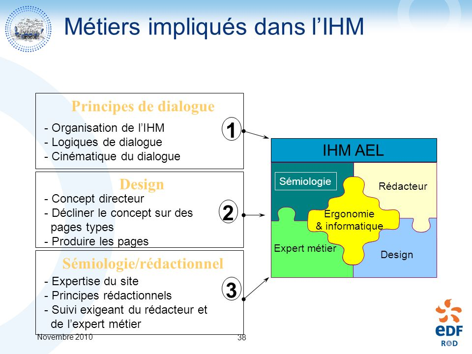 Métiers impliqués dans l'IHM