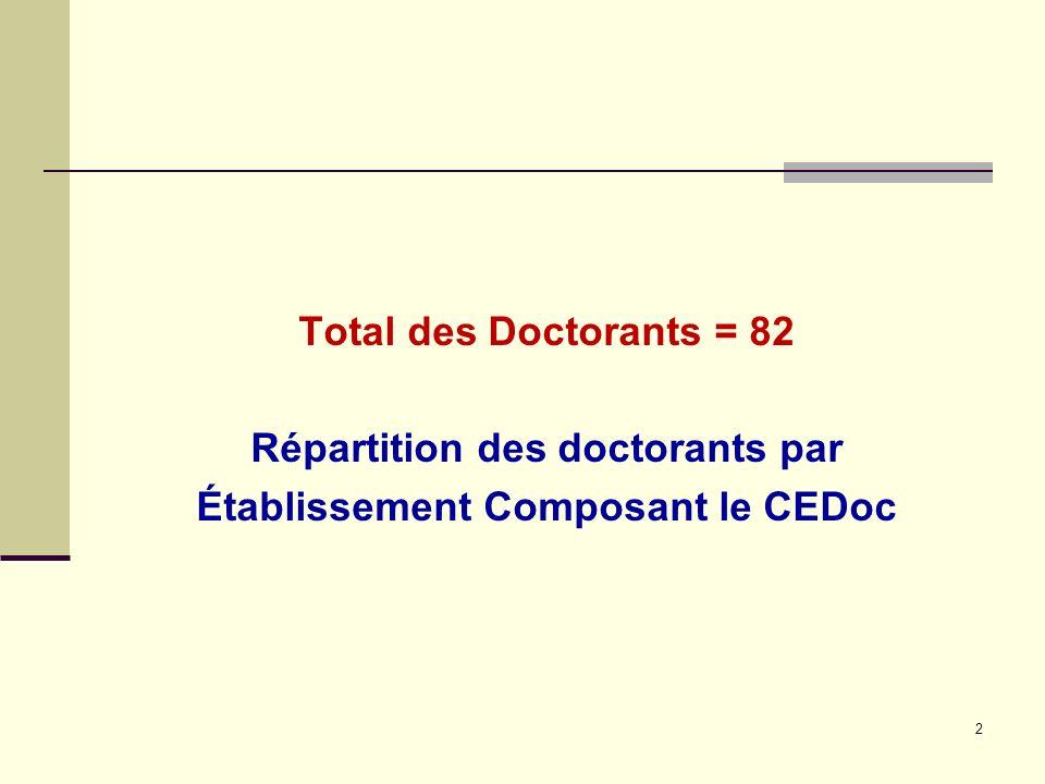 Total des Doctorants = 82 Répartition des doctorants par Établissement Composant le CEDoc