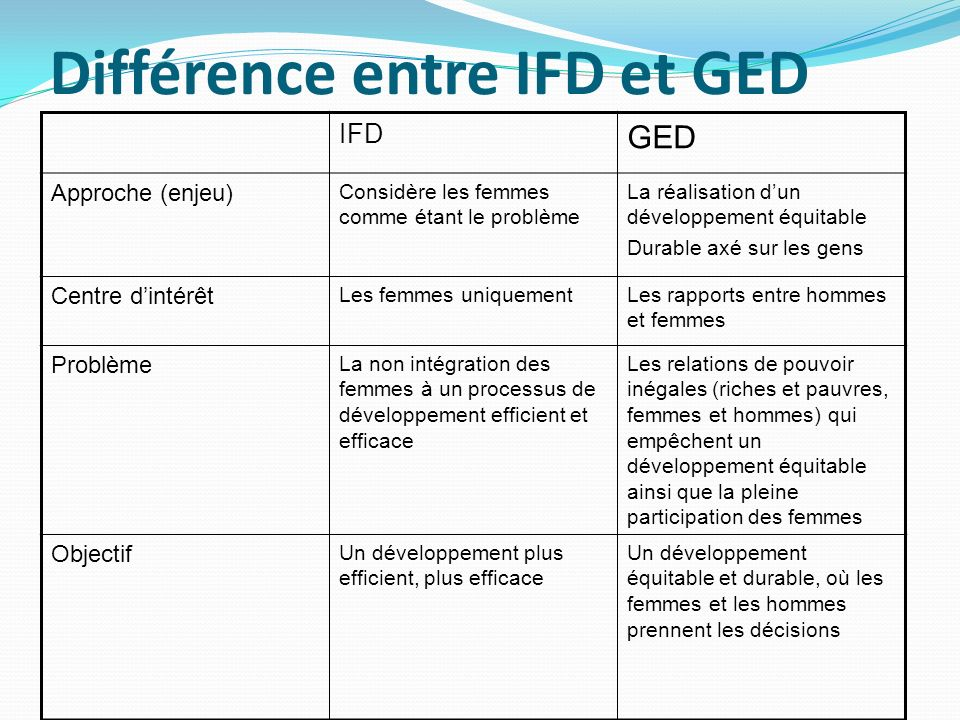 Différence entre IFD et GED