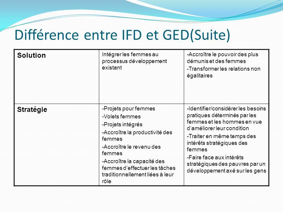 Différence entre IFD et GED(Suite)