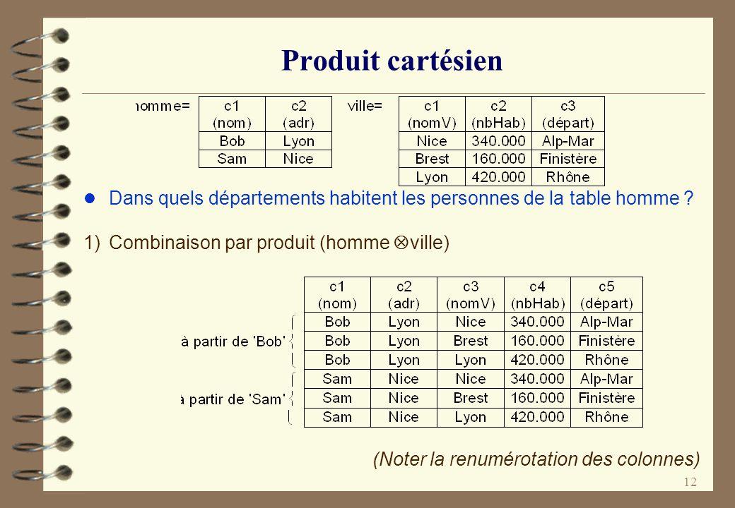 Produit cartésien Dans quels départements habitent les personnes de la table homme 1) Combinaison par produit (homme Ä ville)
