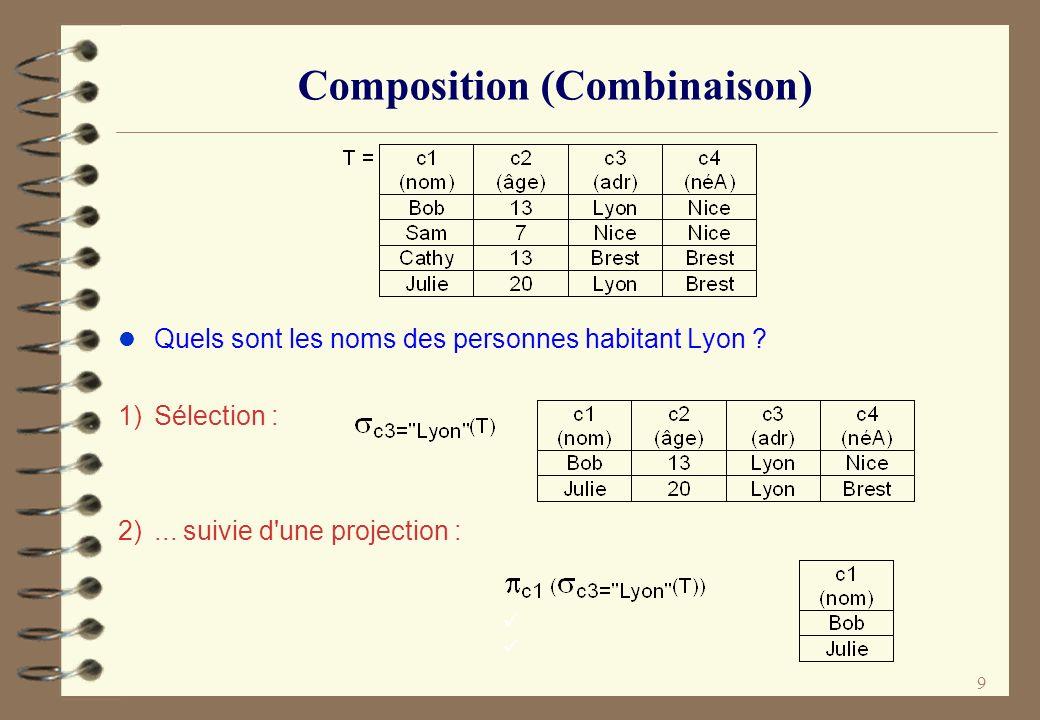 Composition (Combinaison)