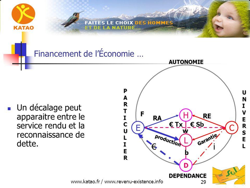 Financement de l'Économie …