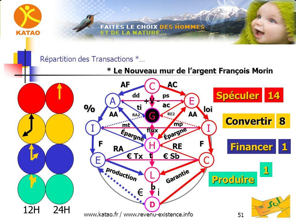 Répartition des Transactions *…